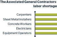 How to Bring Young Blood to the Construction Labor Force