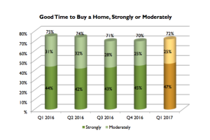Realtors: Economic, Financial Optimism Surges