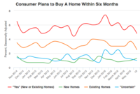 Consumers Pull Back from Home Market in June