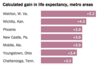 Metros Where Clean Tech Is Adding to Life Expectancy