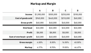 The top lines of this chart illustrate that we can make our required overhead and target profit in a variety of job scenarios. But while the sum of overhead and profit is the same for all four jobs, the margin and markup are vastly different. The lesson is clear: The higher the markup you are willing to add, the less volume you need to sell.