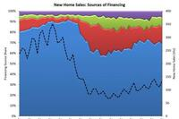 Share of FHA-Backed Loans Rises Slightly