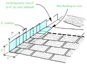 Sidewall Flashing Replacement Contractor Flashing Roofing