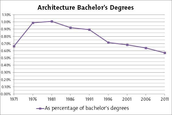 numbers for bachelor degrees for architecture architect