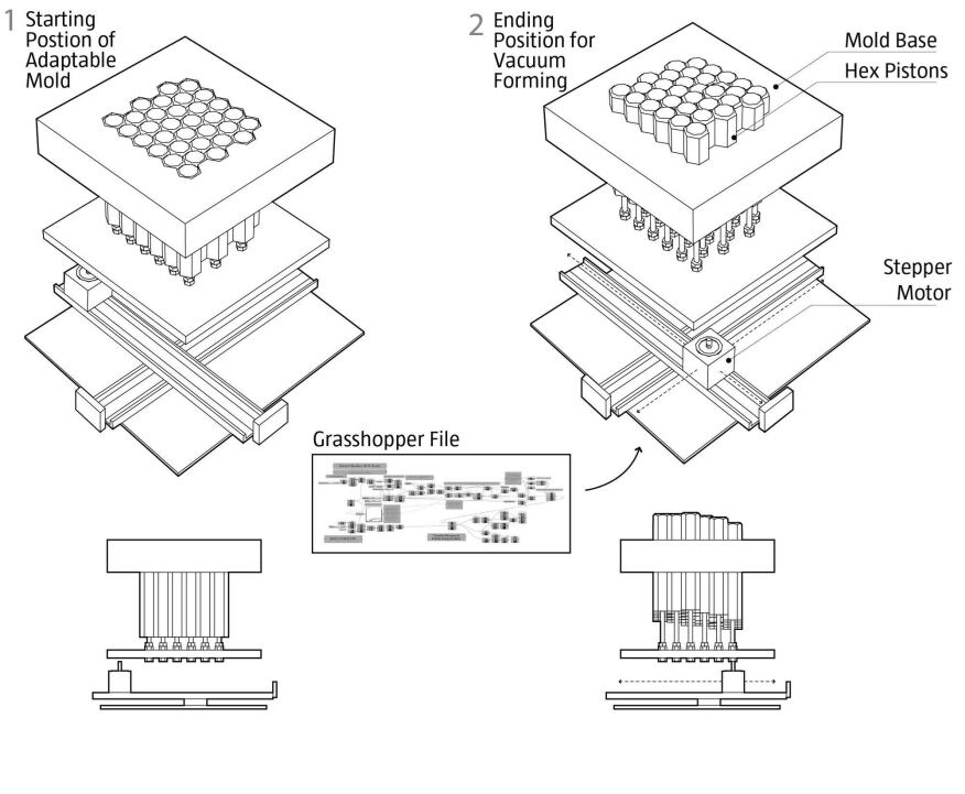 One of HouMinn's earlier iterations is an adaptable vacuum forming system in which hexagonal aluminum bars are raised and lowered into position via a stepper motor spinning a set of threaded rods. Each piston's height is determined by data extracted from a Grasshopper file.