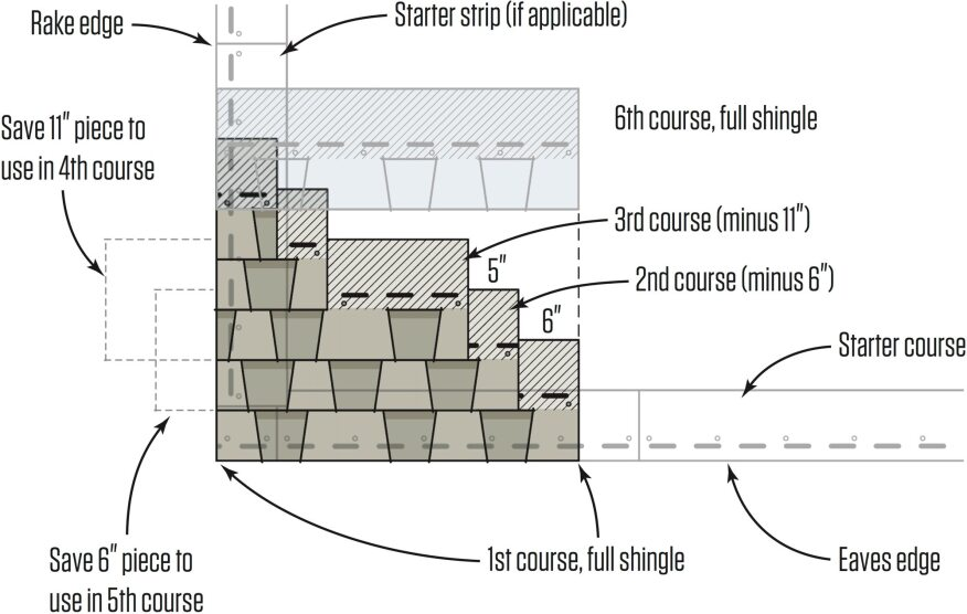 Roofing Installation Guide : Installing asphalt shingles jlc online installation