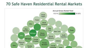 The Best Markets to Own Rental Properties