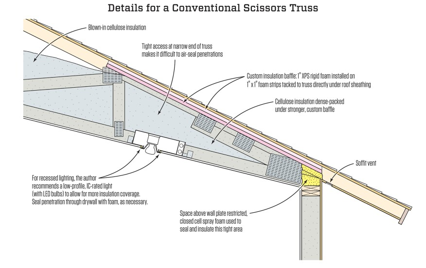 Conventional scissors trusses are hard to detail for high performance at the edge of the roof near the outside wall, because there's only a small space for insulation, and any ceiling penetrations are close to the roof sheathing in a difficult area for workers to access. The author's crews use a custom baffle made of one-inch rigid foam to help contain dense-packed insulation.
