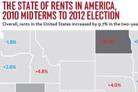 Rents in America, 2010 Midterms to 2012 Election