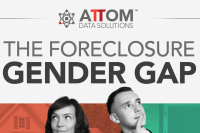Men Lead Women in Foreclosures