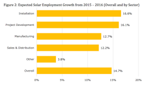 Projections for solar industry sector employment growth.