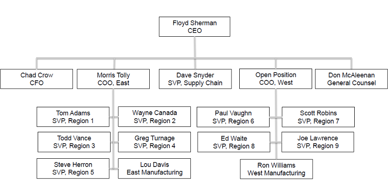 Organizational chart for the planned Builders FirstSource merger with ProBuild