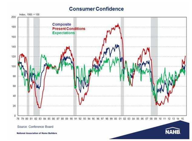 Consumer Confidence Rebounded in September
