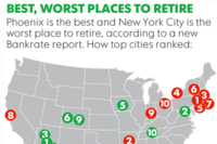 a map of america with circles with numbers denoting the best and worst places to retire
