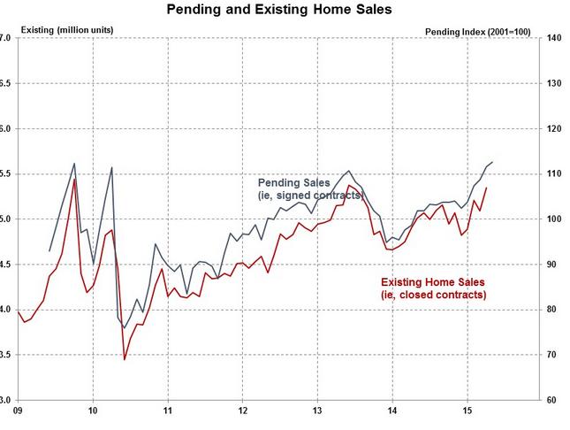 Pending Home Sales Surpass 2006 Peak Numbers