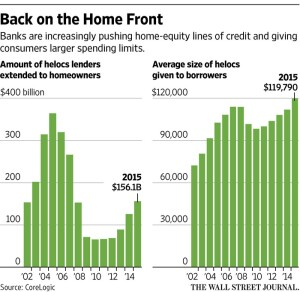 Data on home equity loan trends, in volume and dollars borrowed.