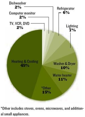 HVAC RULES: Heating and cooling account for almost half the energy use in new homes.