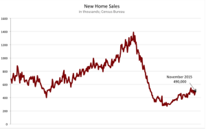 New Home sales, per the Census, are still running below par historically.