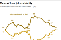 Americans Turn More Positive About Jobs