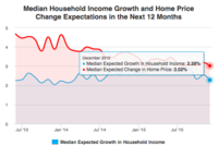 Consumers Less Optimistic About Household Income in the Next 12 Months