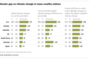Pew Research data shows a gender gap on climate change anxiety.