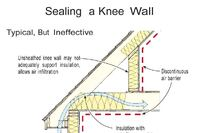 Insulating a Knee Wall