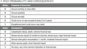 Table 1. To compare risks and set spending priorities, you'll need to quantify the frequency or likelihood of an incident and its consequences.