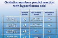 Chlorine Demand