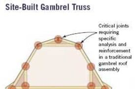 Design making gambrels work jlc online framing roofing for Prefab gambrel roof trusses