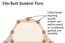 Design making gambrels work jlc online framing roofing for Prefab gambrel roof trusses