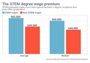 The STEM spread shows salary difference between what STEM grads make and non STEM grads.