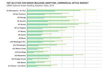 Top 30 Cities for Green Building Adoption, Commercial Office Market