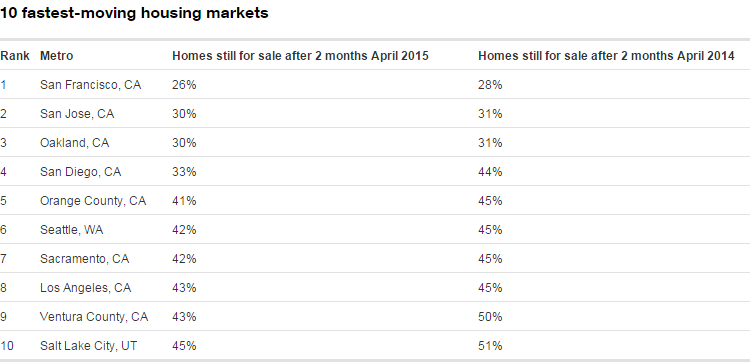 Golden State Nabs 8 of the Top 10 Fastest-Moving Markets