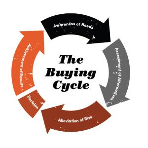 Experienced salespeople move home�owners from early stages in the buying cycle to close by making the product desirable and affordable.