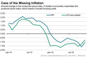 America's three inflation gauges: PPI, CPI, and CPE