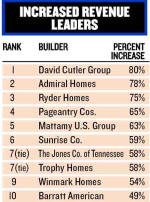 MONEY MAKERS: Admiral Homes, Ryder Homes, Mattamy U.S. Group, The Jones Co. of Tennessee, and Trophy Homes capitalized on their extreme closings growth to drive growth in their top lines. Their gains helped the Next 100 average of 22 percent revenue growth.