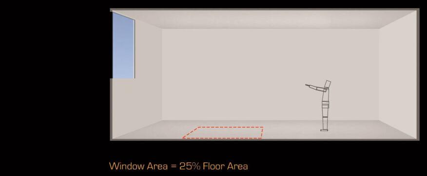 Figure 15: Window Area = 25% Floor Area