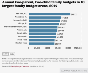 Economic Policy Institute, 10 most expensive cities to raise a family.