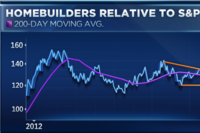 Can Home Building Stocks Stay Hot?