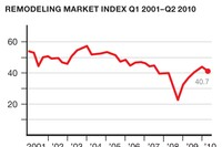 Why the Slowdown?: Remodeling Market Index Findings