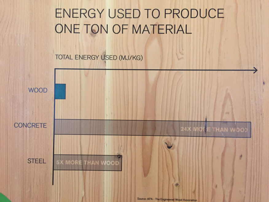 TimberCity exhibit chart showing energy needed to produce one ton of material