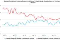 Consumers Expect Home Prices to Rise Modestly