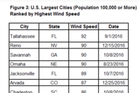 Which Cities Were the Windiest in 2016?