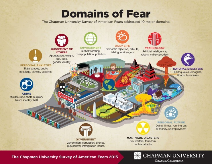 domains of fear, Chapman University research.