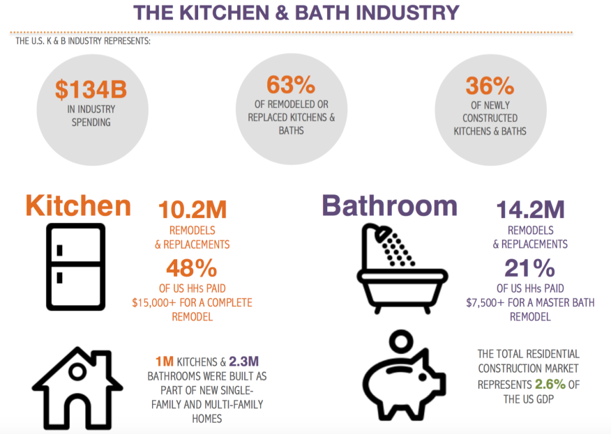 Homeowners Hired Pros to Remodel 66% of Kitchens, 58% of Baths ...