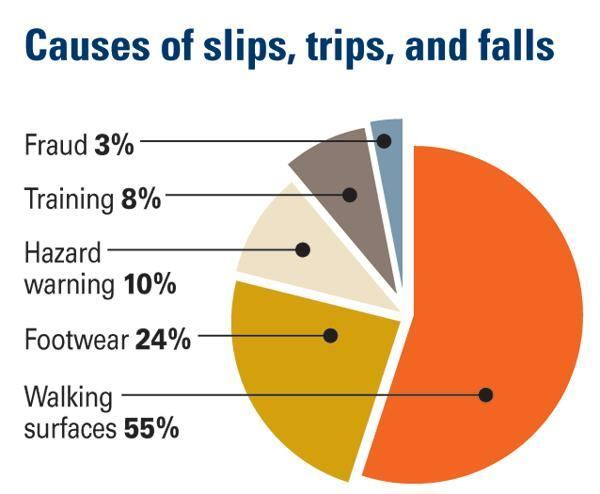 Hazardous walkways cause more than one-half of all slips, trips, and falls.