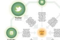 Social Media: Translate Visibility Into Leads