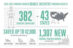 Propane Mower Incentive Program Receives 1,300+ Applications During Double Incentive Period