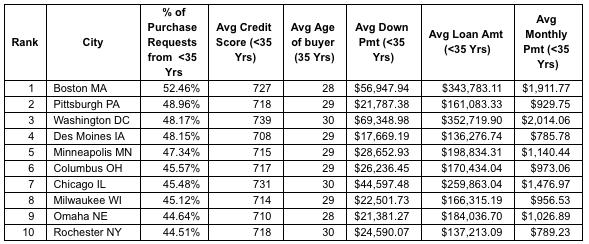 millennial, mortgage