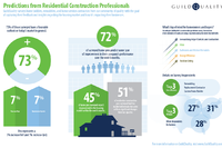Remodelers Forecast Revenue Gains This Fall and Winter